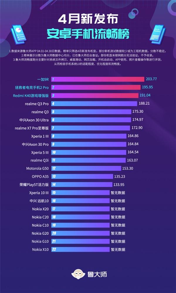 Рейтинг самых плавных смартфонов за апрель. На первом месте аппарат с не самой топовой платформой